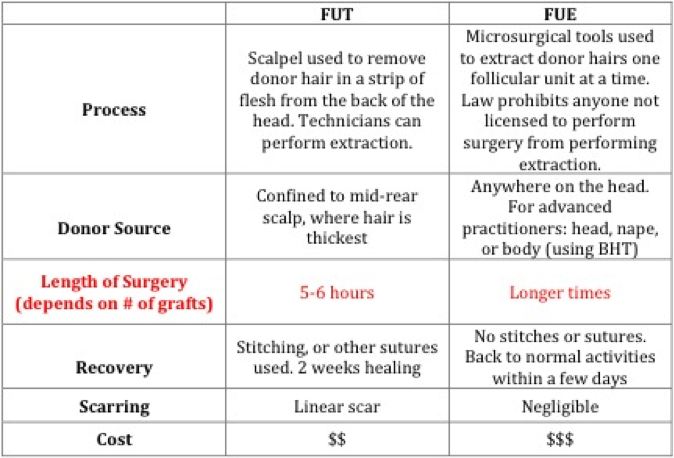 scar of fue and fut